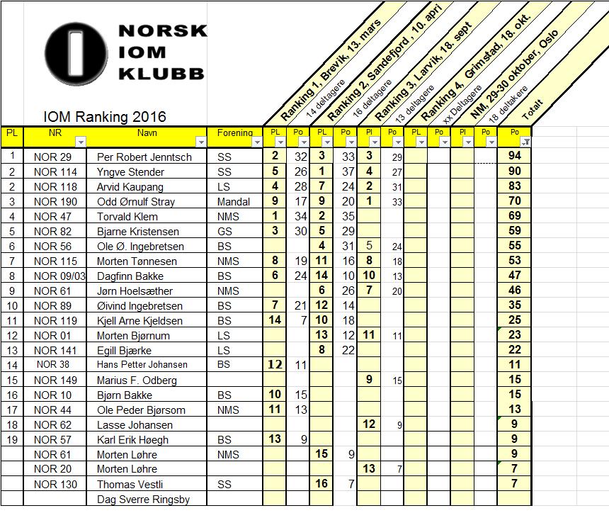 iom-ranking-etter-3-2016