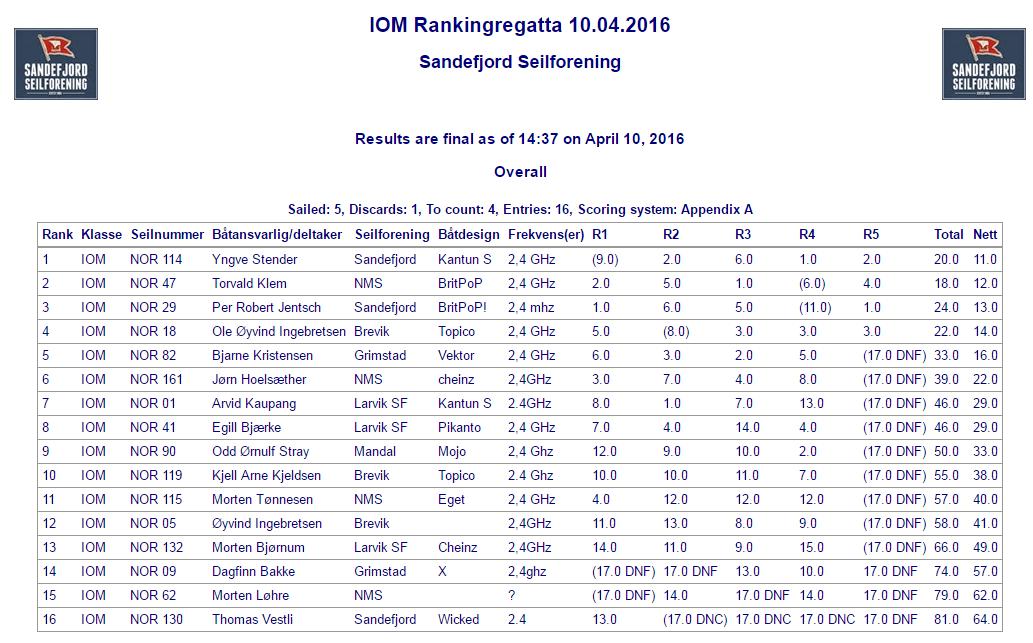 IOM Ranking 2_ss_10_04_2016
