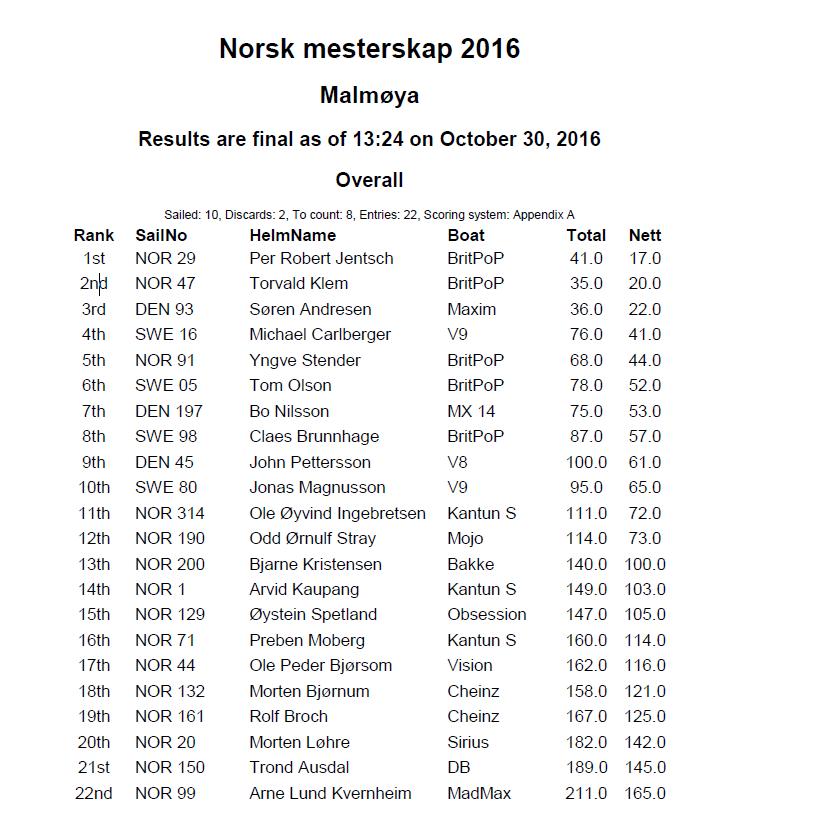 resultater-nm-2016